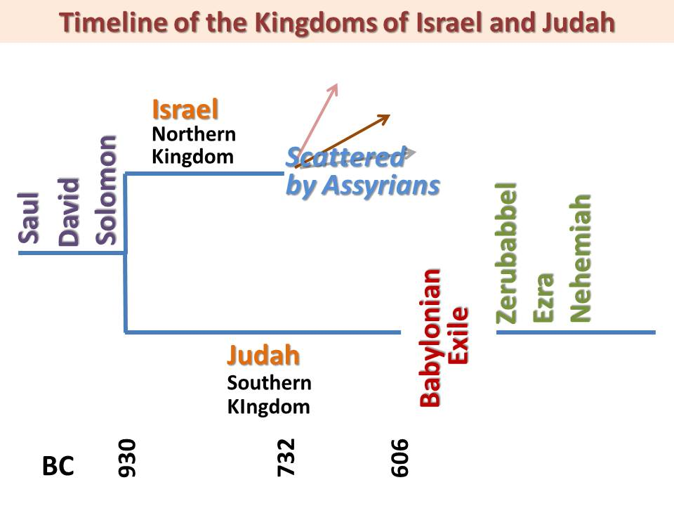 Israel Judah timeline